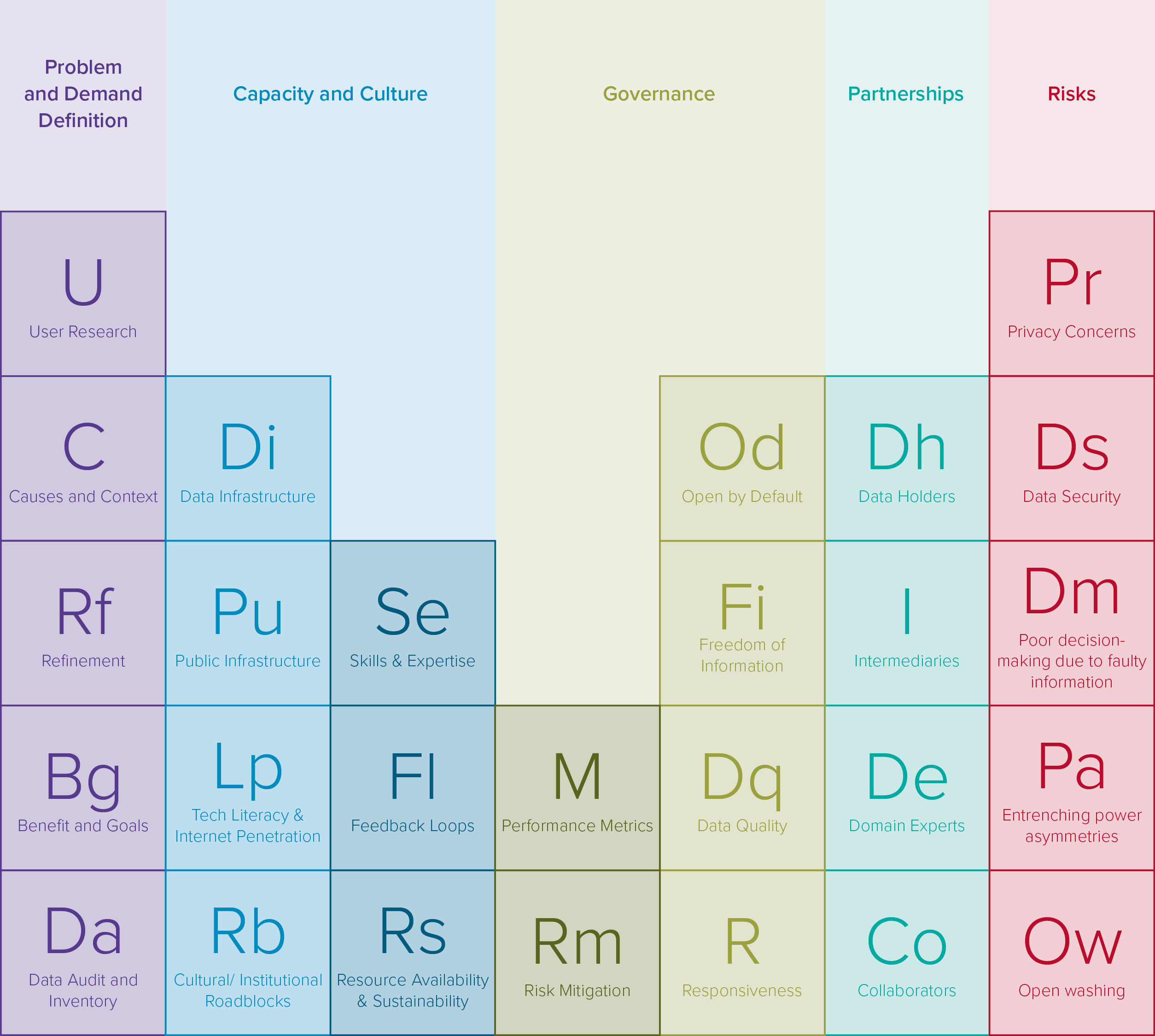 Open datas impact developing economies table 2 periodic table of open data elements view interactive periodic table here urtaz